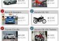 Veja 10 carros e 10 motos mais vendidos em agosto de 2016